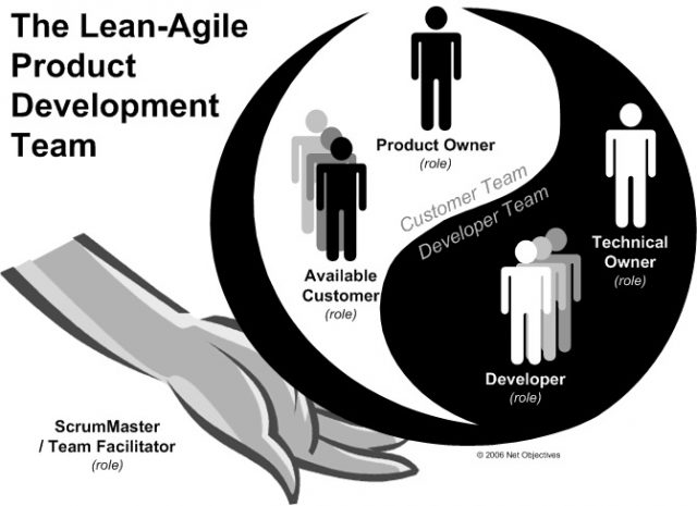 LeanAgileProductDevelopmentTeam